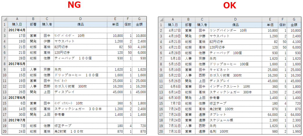 ピボットテーブルに不適切な表と適切な表の比較