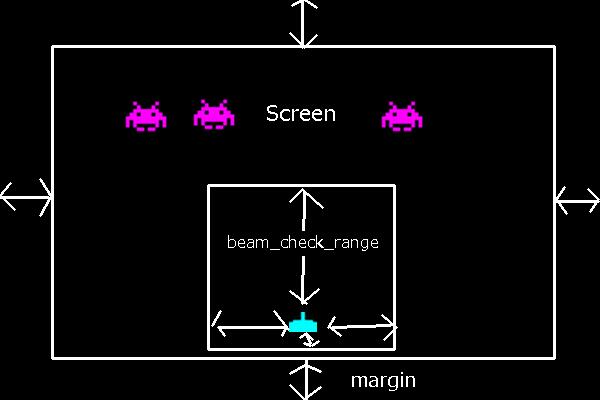 ビーム情報